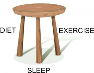 Health is like a thee-legged stool: diet, exercise, and sleep